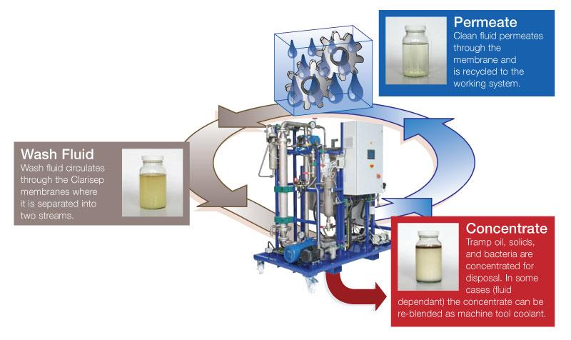 clarisep wash fluids