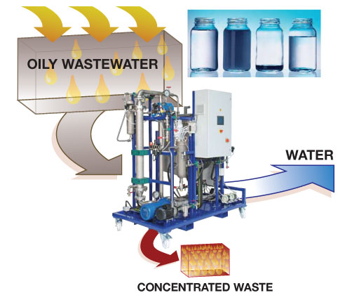 clirisep oily waste water